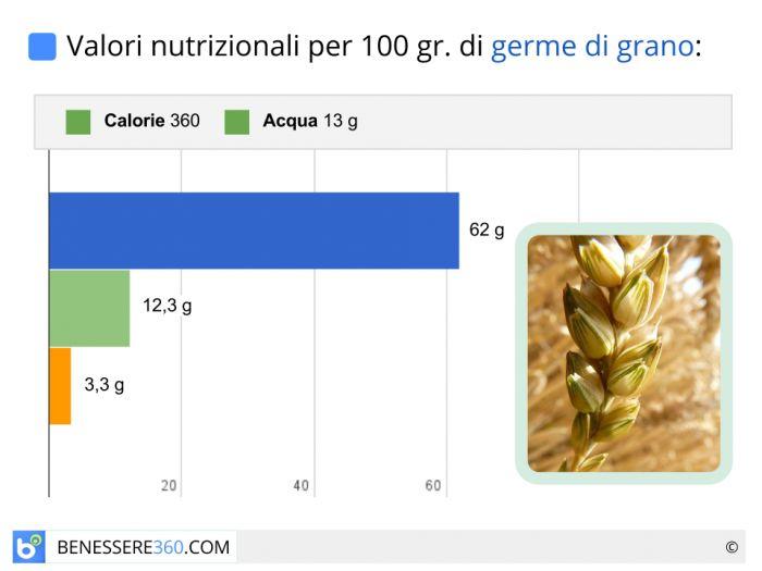 Valori nutrizionali e calorie del germe di grano