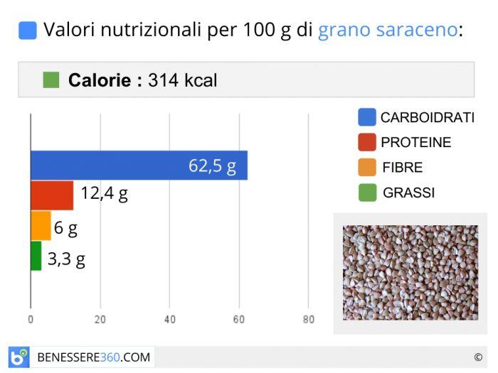 Calorie e valori nutrizionali del grano saraceno