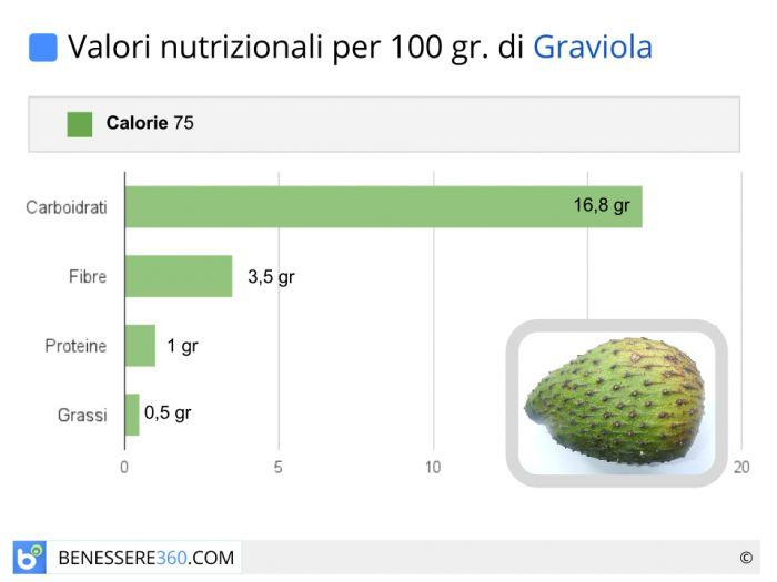 Valori nutrizionali della graviola