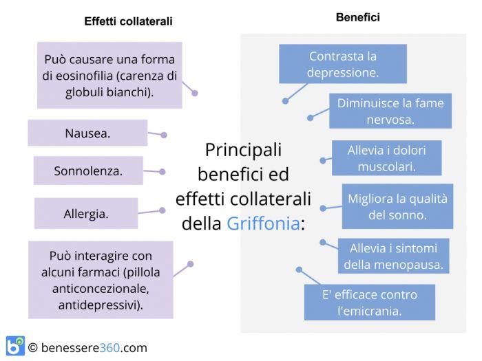 Benefici ed effetti collaterali della Griffonia