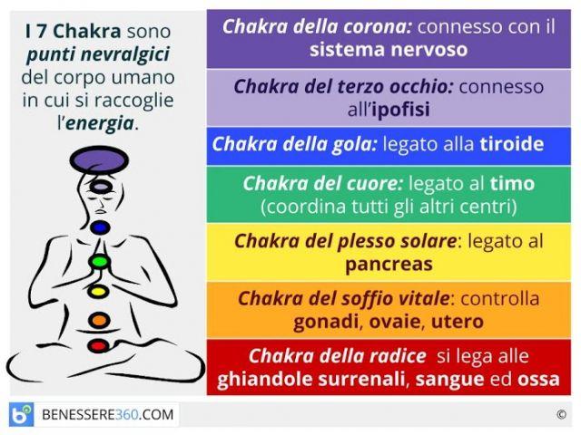 I sette chakra: cosa sono? A cosa servono? Equilibrio e salute