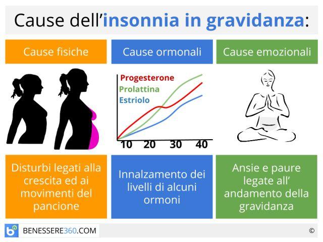Insonnia in gravidanza (dal primo all'ultimo trimestre): cause e rimedi