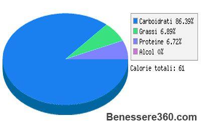 Kiwi valori nutrizionali e calorie