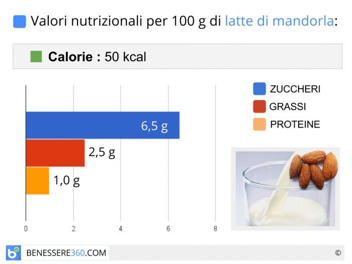 Calorie in Latte di Mandorla e Valori Nutrizionali
