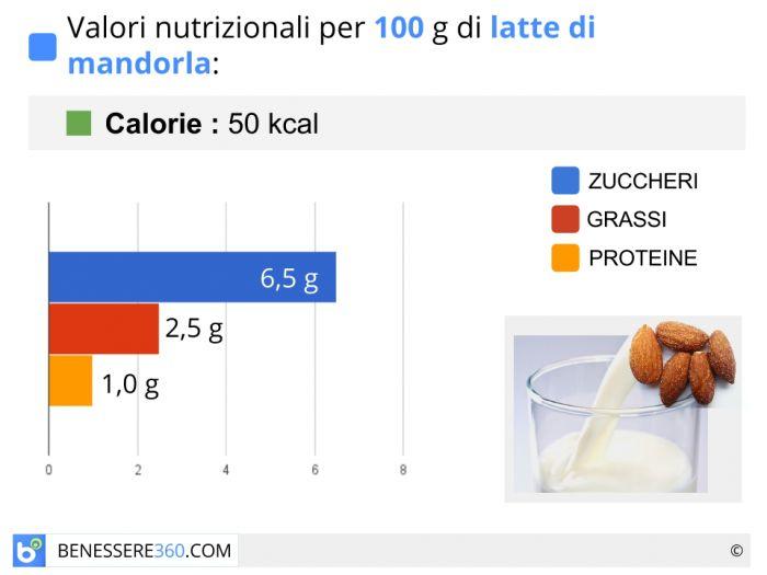 dieta per bambini con fegato povero