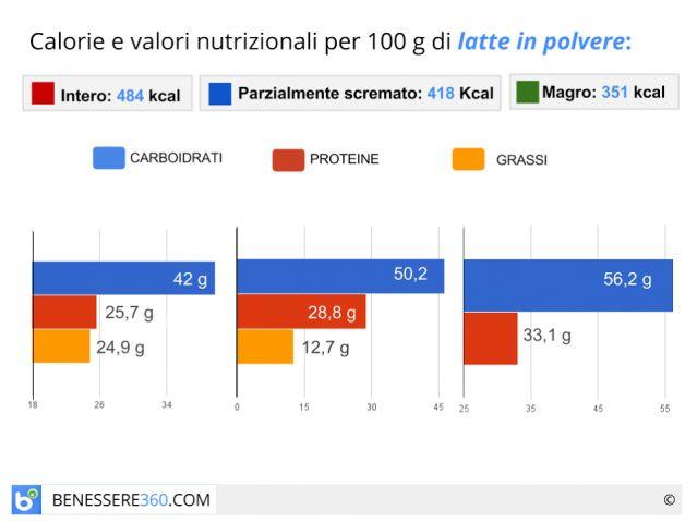 Latte in polvere: qual è il migliore? Composizione e valori nutrizionali
