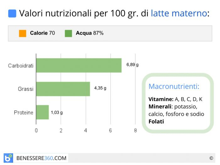 Calorie e valori nutrizionali del latte materno