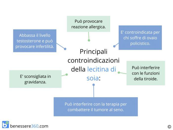 Controindicazioni ed effetti collaterali della lecitina di soia