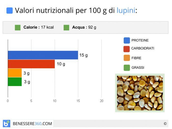 Calorie e valori nutrizionali dei lupini