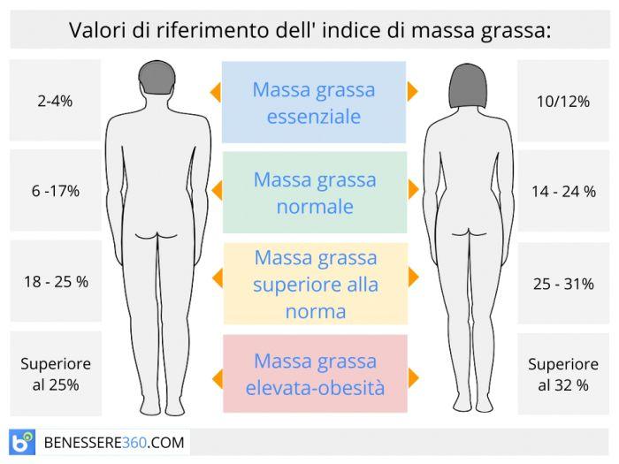 percentuale di grasso corporeo uomo
