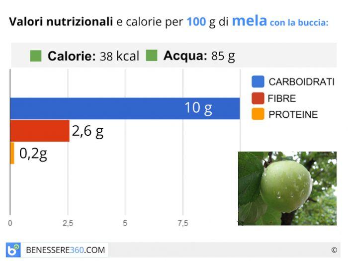 Calorie e valori nutrizionali della mela