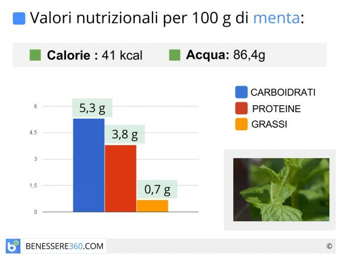 Calorie e valori nutrizionali della menta