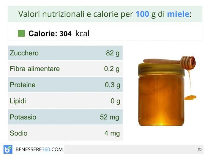 Calorie e valori nutrizionali del miele