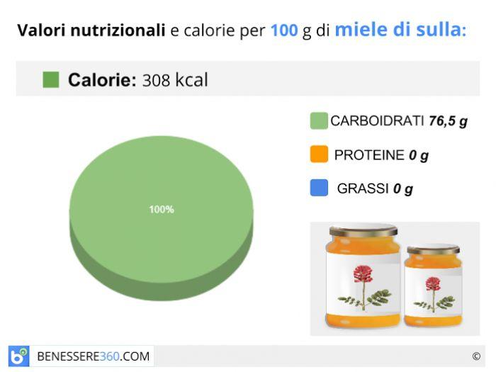 Calorie e valori nutrizionali del miele di sulla