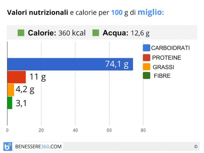 Calorie e valori nutrizionali del miglio