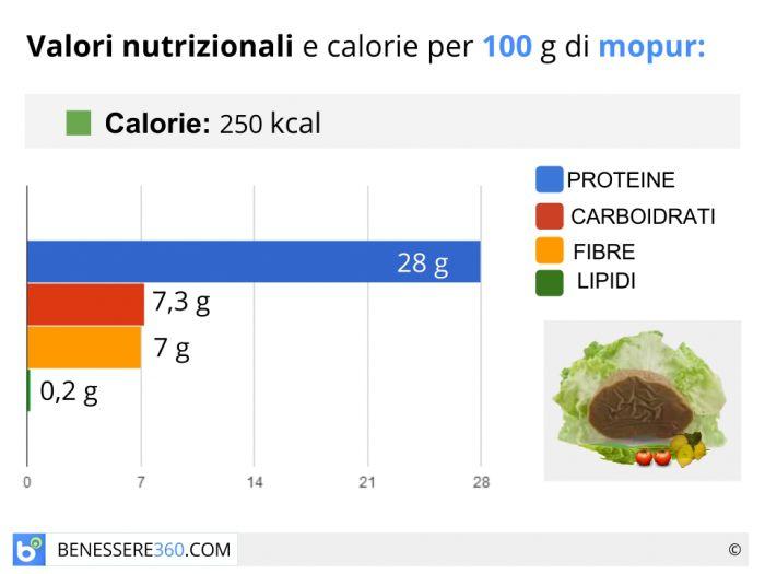 Calorie e valori nutrizionali del mopur