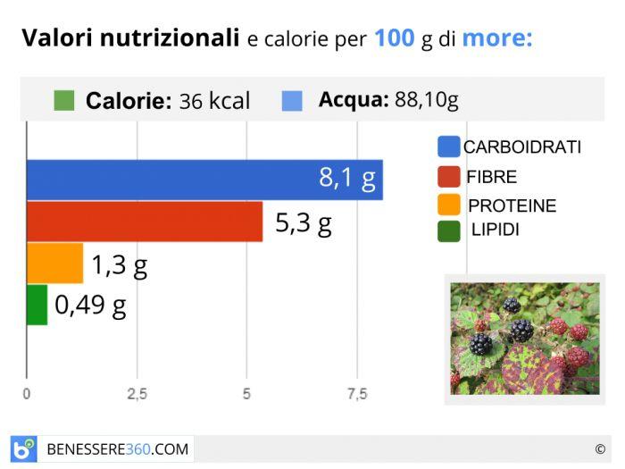Calorie e valori nutrizionali delle more.
