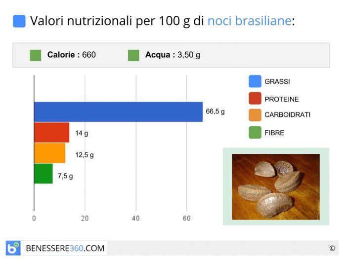Calorie e valori nutrizionali delle noci brasiliane