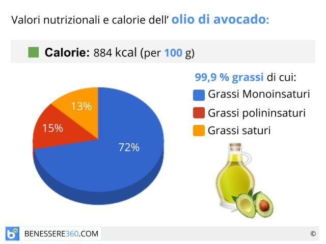 Olio di avocado: proprietà, valori nutrizionali ed utilizzi