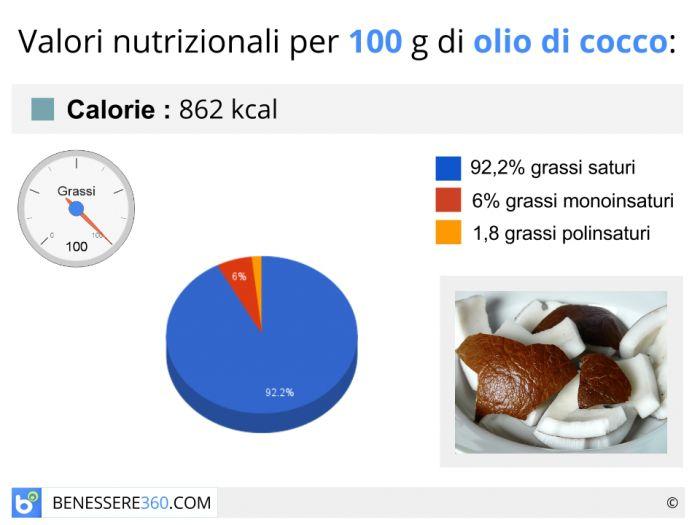 Calorie e valori nutrizionali dell'olio di cocco