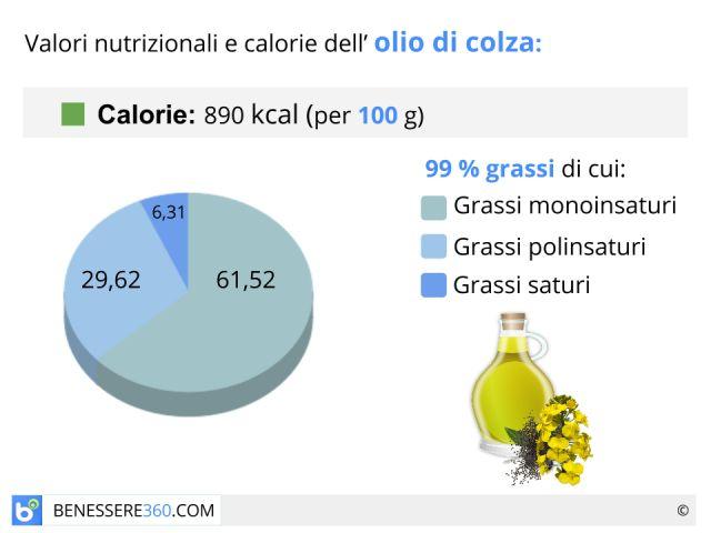 Olio di colza: cos'è? Proprietà, uso e valori nutrizionali