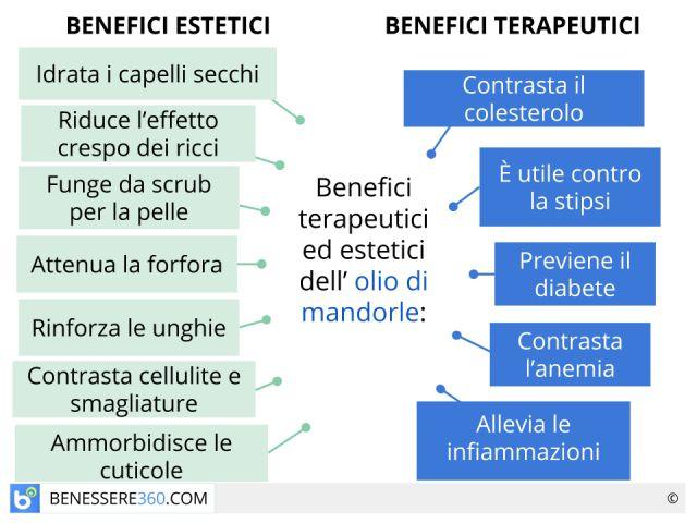 Olio di mandorle: proprietà, benefici ed usi per capelli, pelle e cellulite