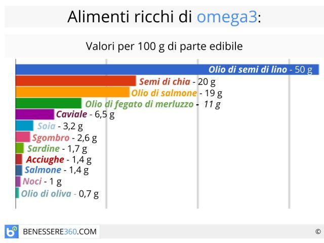 Omega 3: benefici, controindicazioni.  Alimenti ricchi ed integratori