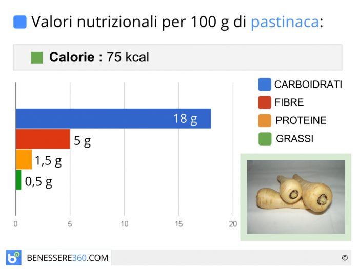 Calorie e valori nutrizionali della pastinaca