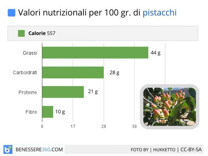 Valori nutrizionali di 100 grammi di pistacchio