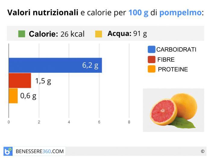 Calorie e valori nutrizionali del pompelmo
