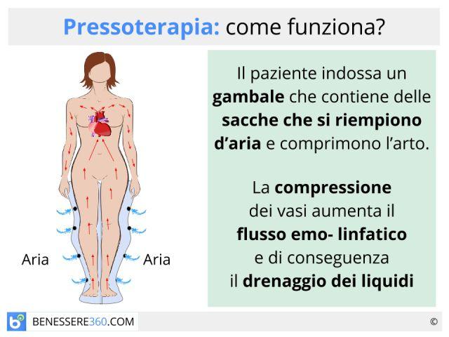 Pressoterapia: funziona contro la cellulite? Benefici e controindicazioni