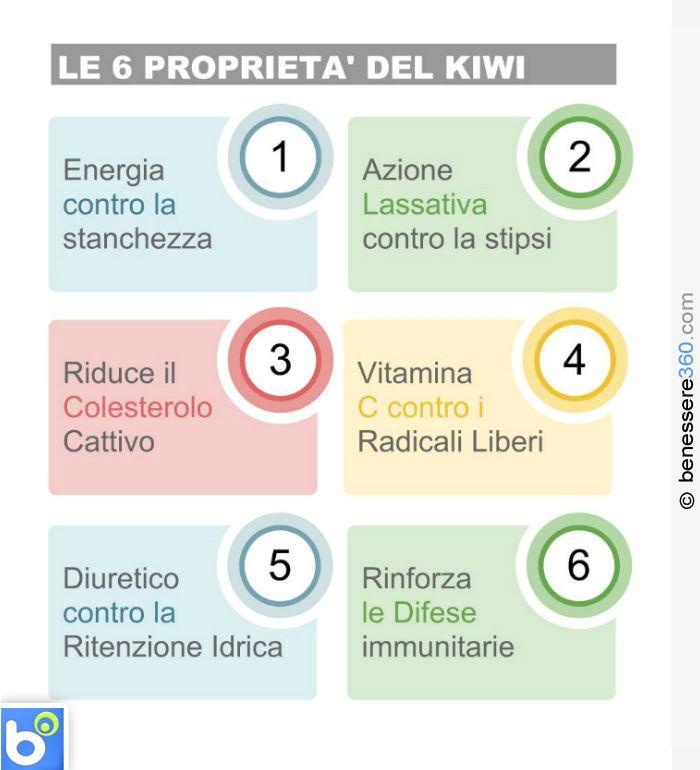 Proprietà e benefici del kiwi infografica