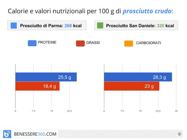 Prosciutto crudo: calorie, valori nutrizionali, proprietà e controindicazioni