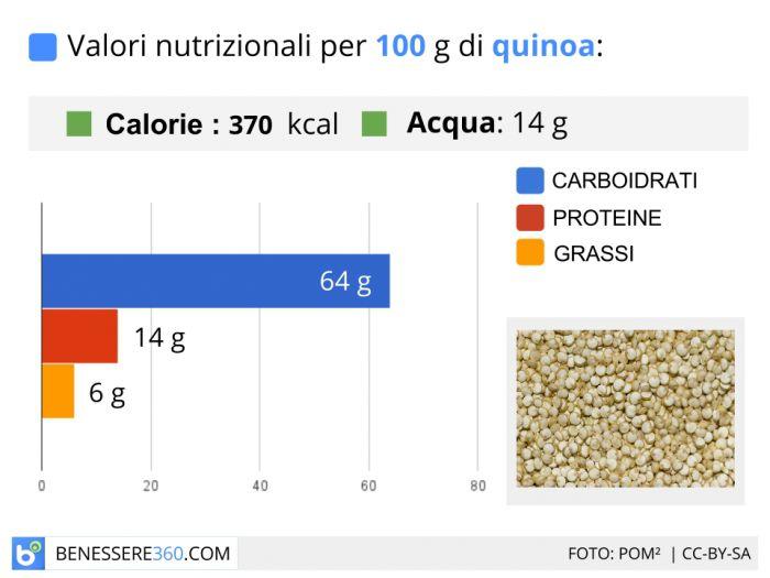 Calorie e valori nutrizionali della quinoa.