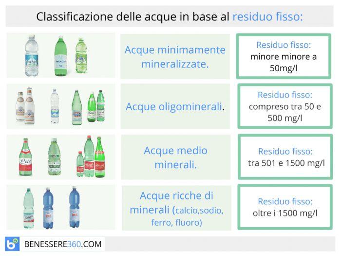 residuo fisso nelle acque minerali: cos'è, e perchè fa male