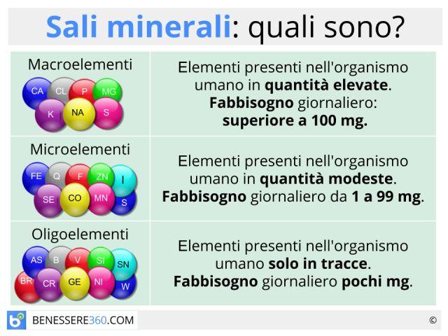 Sali minerali: quali sono? Dove si trovano? Funzioni ed utilizzo degli oligoelementi