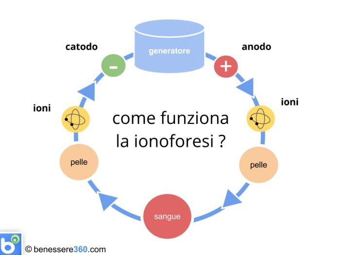 Lo schema del funzionamento della ionoforesi