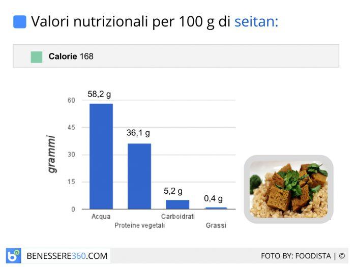 Valori nutrizionali e calorie del seitan