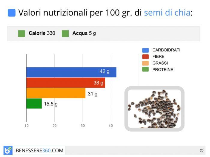 Calorie e valori nutrizionali dei semi di chia