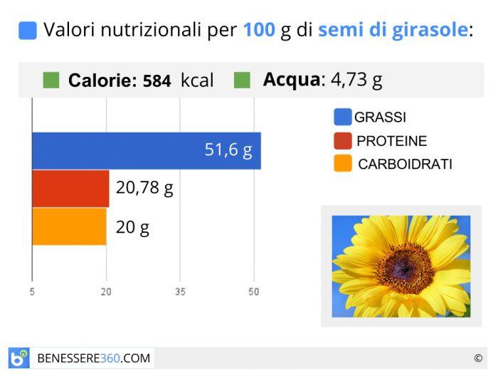 Calorie e valori nutrizionali dei semi di girasole