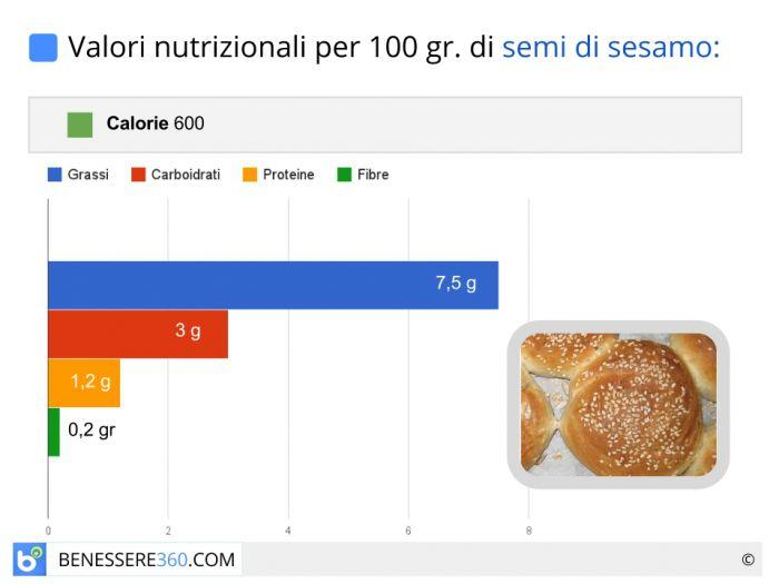 Calorie e valori nutrizionali dei semi di sesamo
