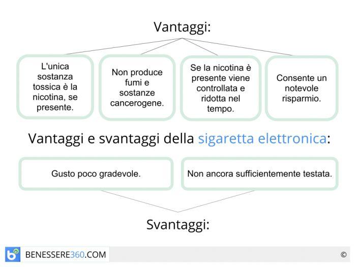 Vantaggi e svantaggi della sigaretta elettronica