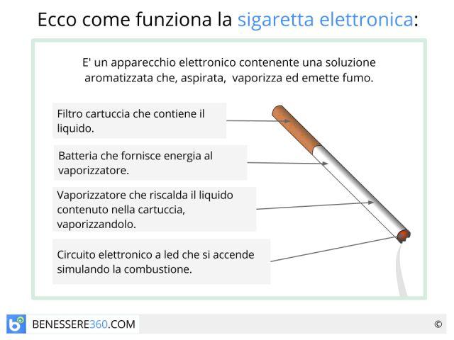 Sigaretta elettronica: fa male? Funziona? Le opinioni mediche