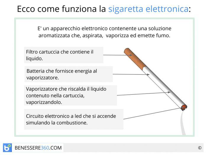 Sigaretta Elettronica Fa Male Funziona Le Opinioni Mediche