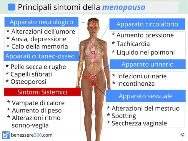 http://www.benessere360.com/immagini/sintomi-della-menopausa_640x480.jpg