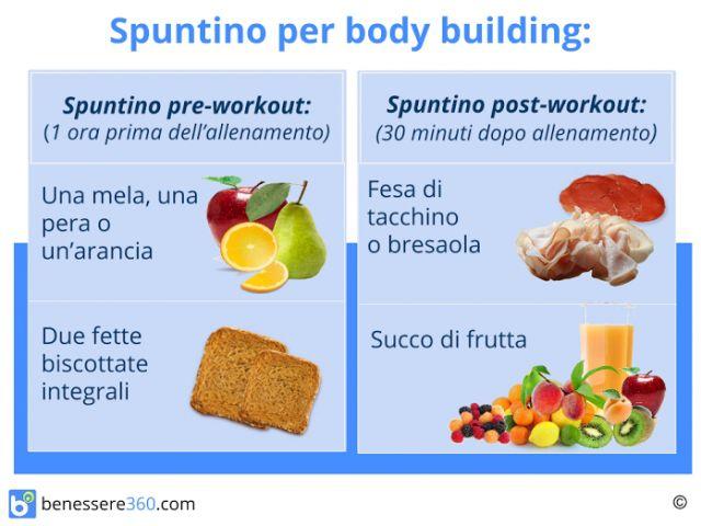 dieta sana per dimagrire 5 kg