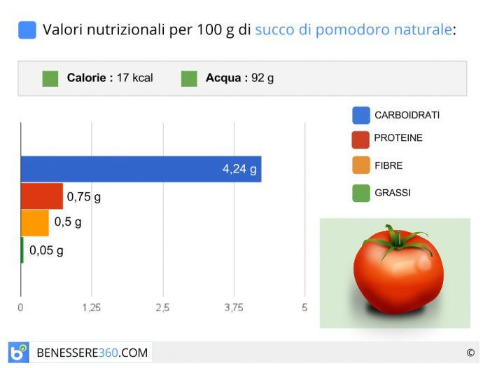 Calorie e valori nutrizionali del succo di pomodoro