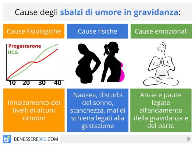 Umore in gravidanza: tristezza e sbalzi di umore nelle donne incinte
