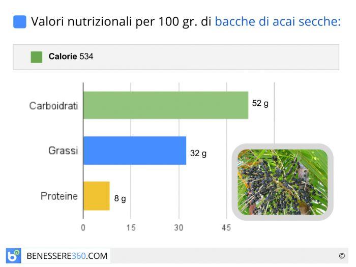 Valori nutrizionali delle bacche di acai