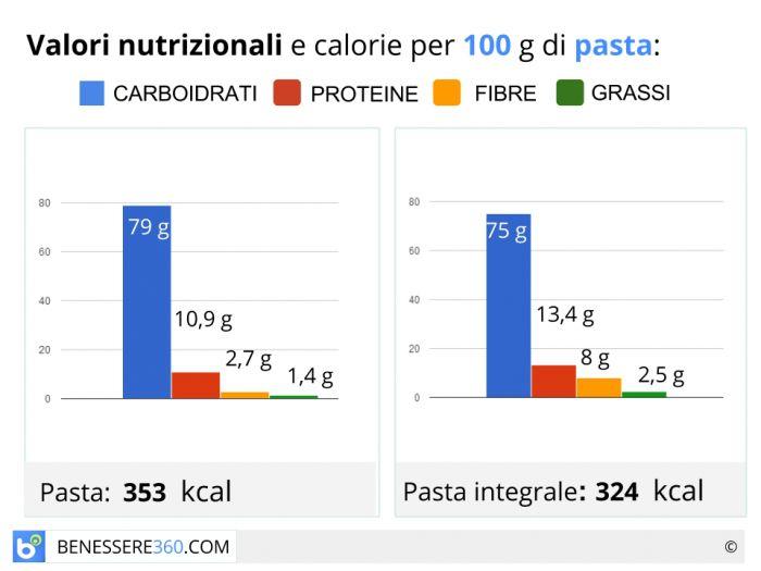 Caloria e valori nutrizionali paste
